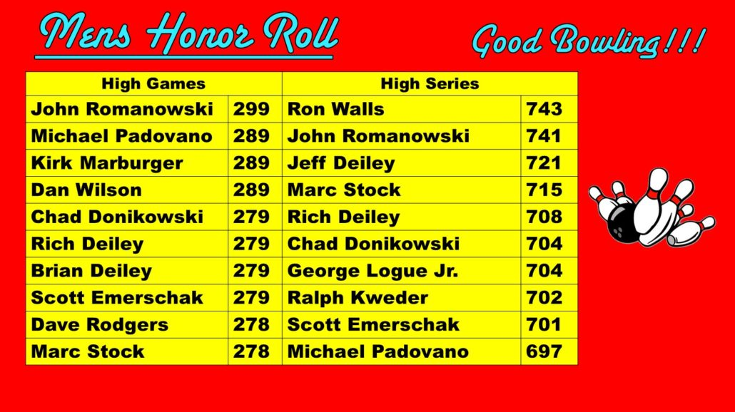 Men's Honor Roll for December 2018 at Princess Lanes