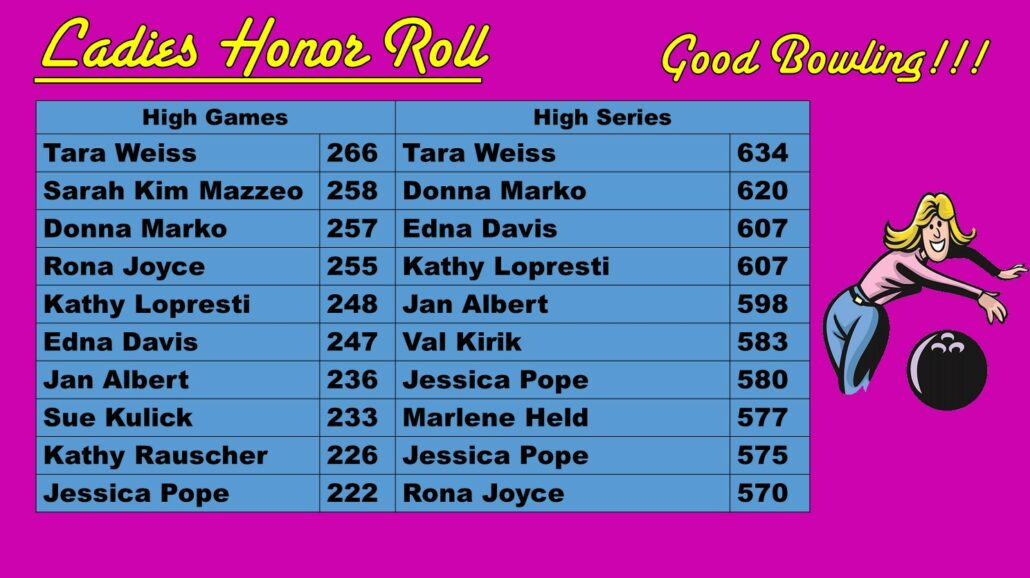 Women's Honor Roll Dec. 2019 Princess Lanes Bowling Center